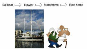 sailboat-trawler-motorhome-bright